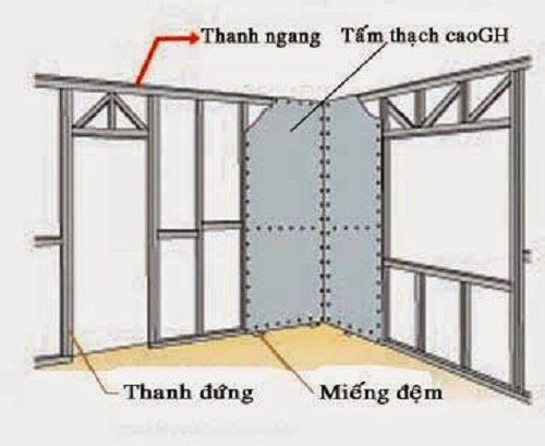 cấu tạo của vách ngăn thạch cao 1 mặt